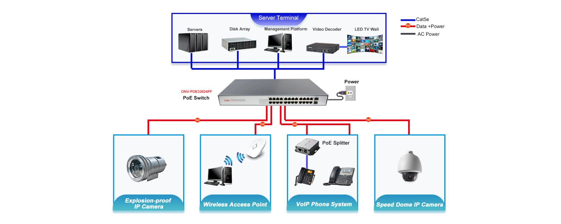 PoE switch video surveillance system solution